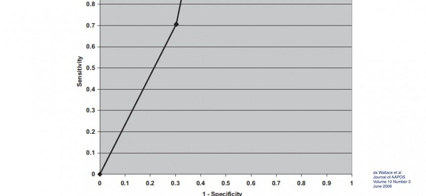 grafico accuratezza retinoscopia di Copeland