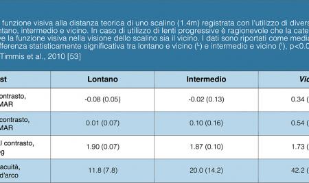 Gestione del soggetto con cataratta: la prescrizione oftalmica